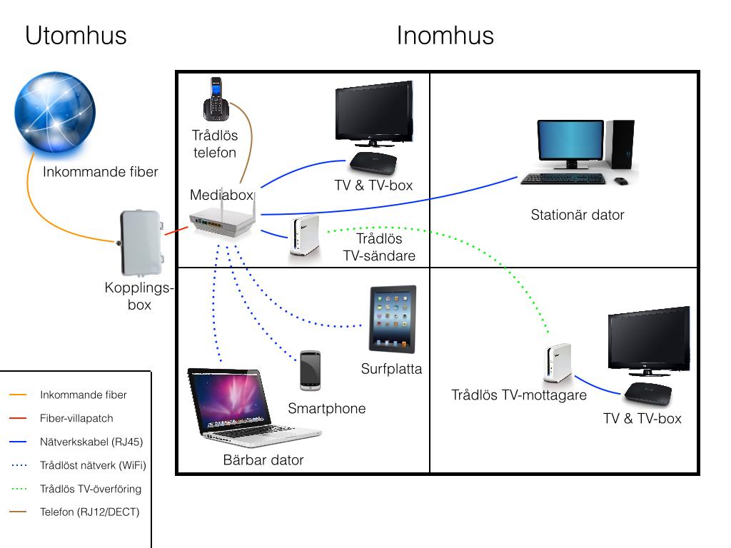 trådlös överföring tv fiber